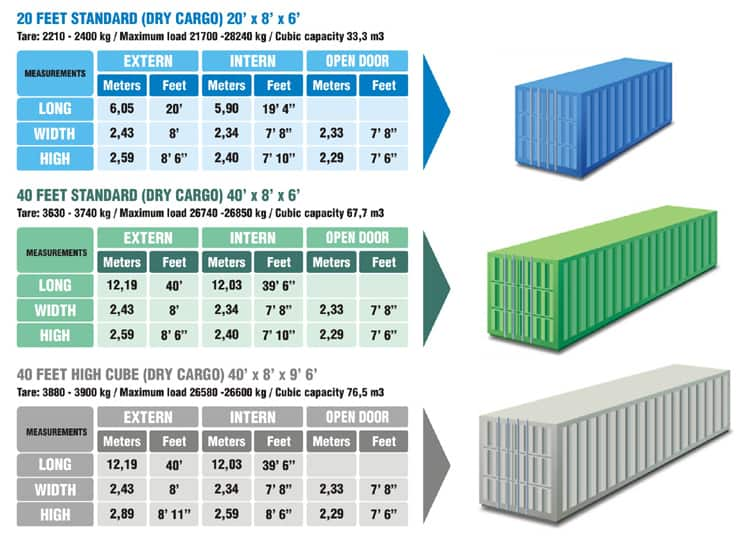 dimensions containers