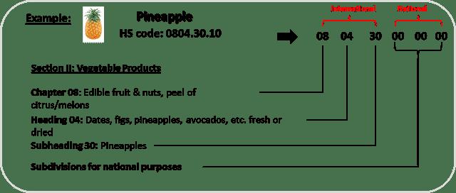 hs code produit douanes