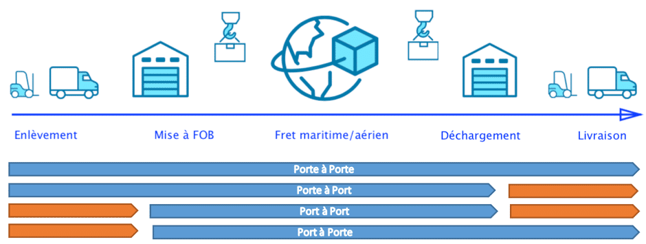 explication-incoterms